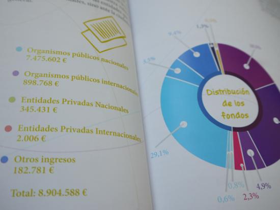 MPDL grafico