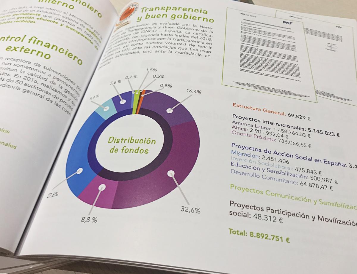 grafica informe anual